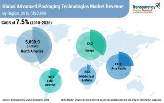 advanced-packaging-technologies-market