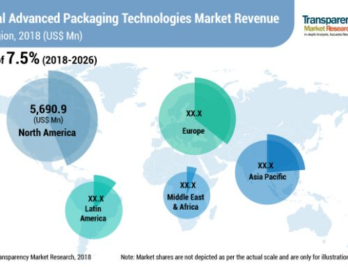 Advanced packaging technologies market to rise at a CAGR of 7.5%