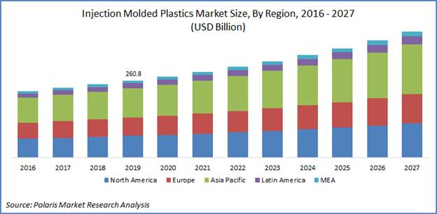 Injection Molded Plastic Market Worth $425.7 Billion By 2027