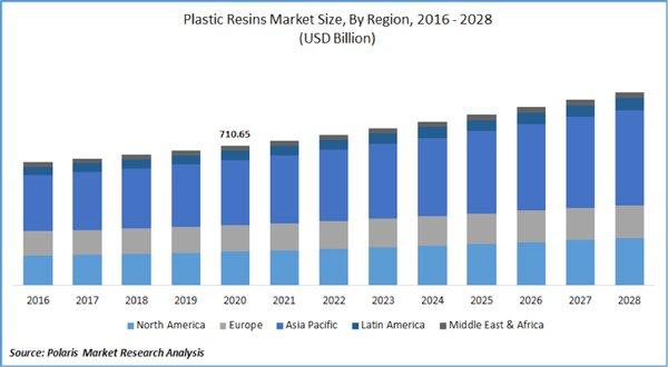 Plastic Resin Market growth